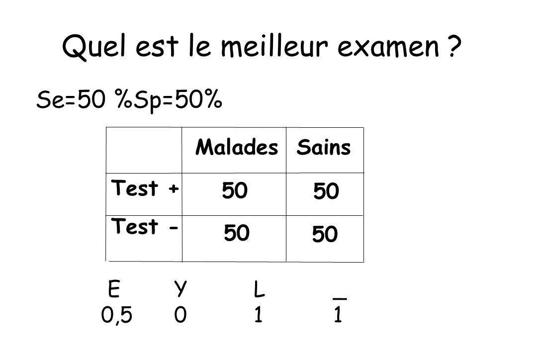 Test + Test - Malades Sains 50 Quel est le meilleur examen ? EYL_ 0,5011 Se=50 %Sp=50%