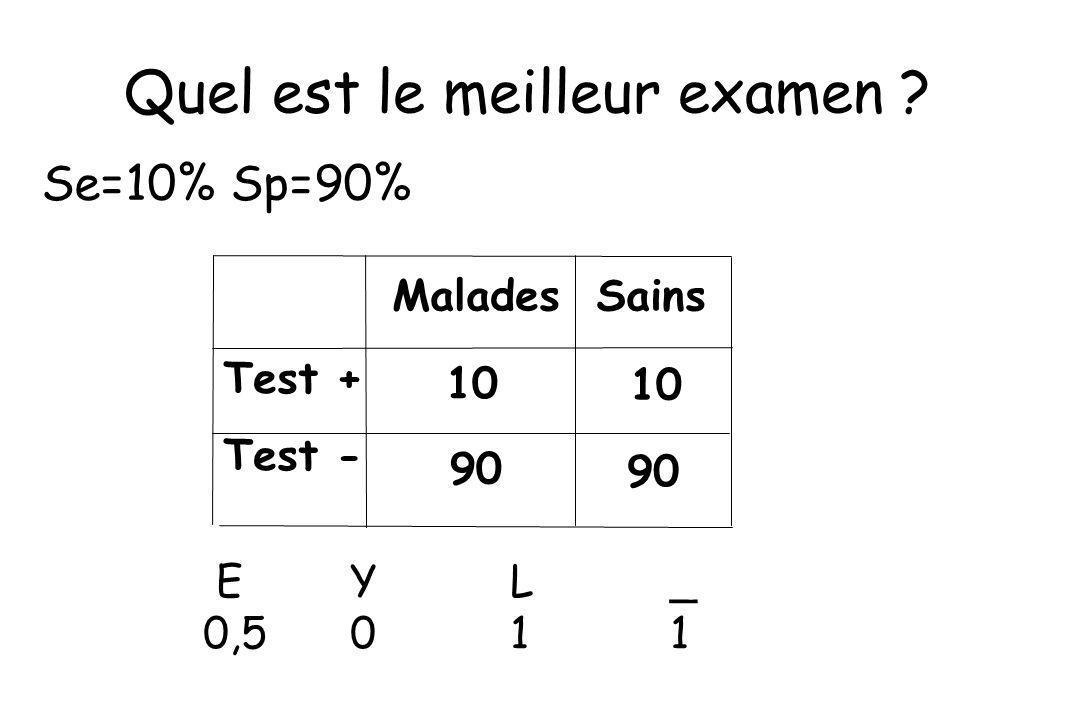 Test + Test - Malades Sains 10 90 10 90 Quel est le meilleur examen ? EYL_ 0,5011 Se=10% Sp=90%