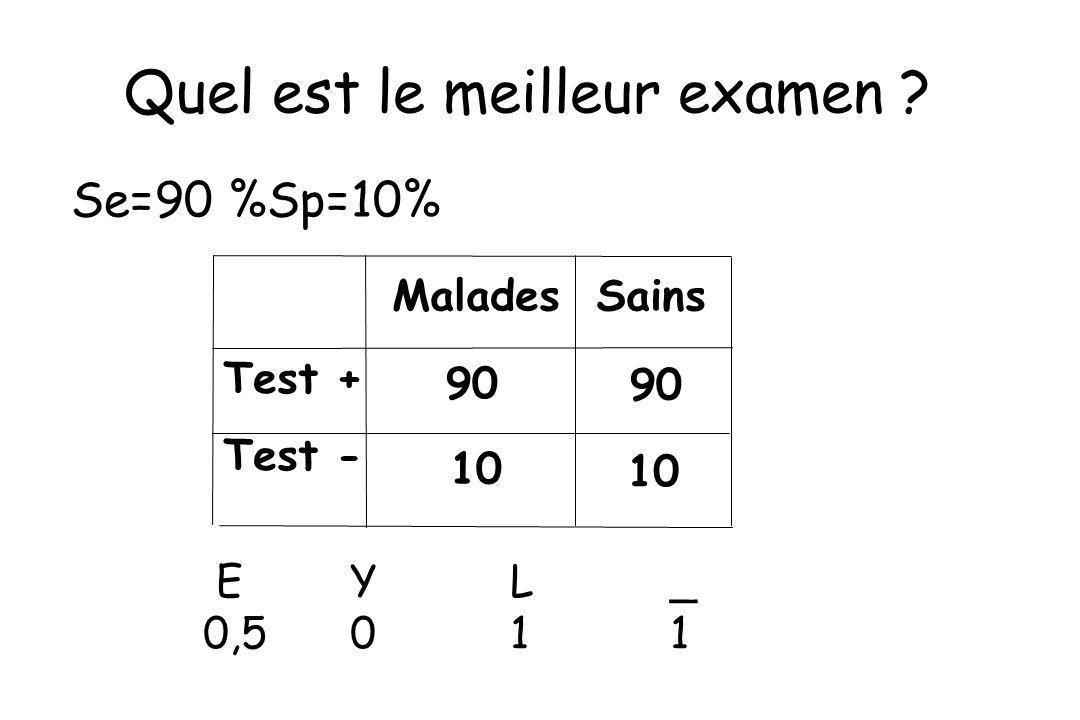 Test + Test - Malades Sains 90 10 90 10 Quel est le meilleur examen ? EYL_ 0,5011 Se=90 %Sp=10%