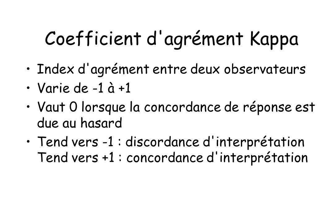 Index d'agrément entre deux observateurs Varie de -1 à +1 Vaut 0 lorsque la concordance de réponse est due au hasard Tend vers -1 : discordance d'inte
