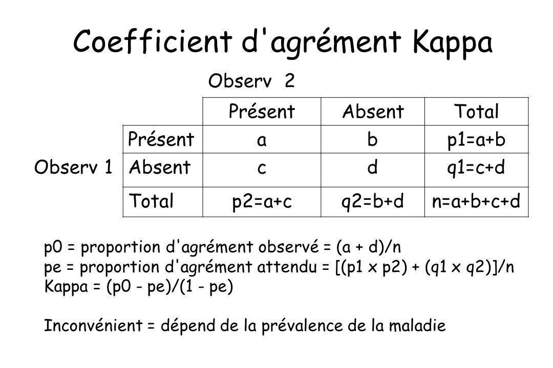 Coefficient d'agrément Kappa Observ 2 PrésentAbsentTotal Présentabp1=a+b Observ 1Absentcdq1=c+d Totalp2=a+cq2=b+dn=a+b+c+d p0 = proportion d'agrément
