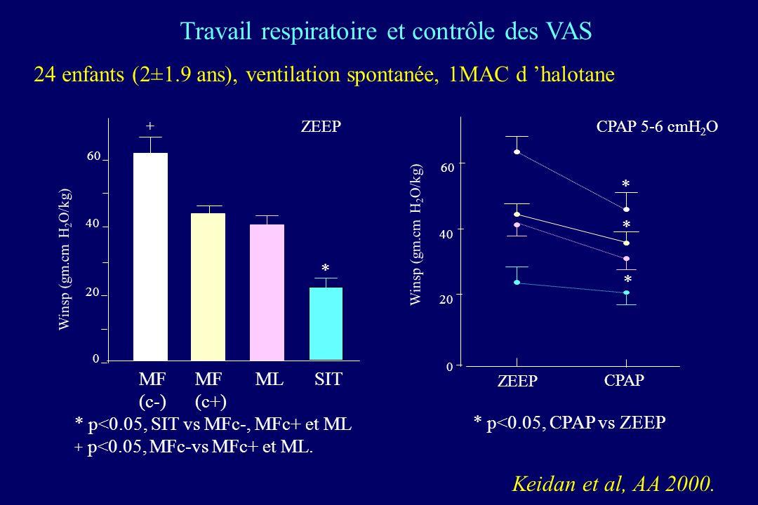 Winsp (gm.cm H 2 O/kg) 0 20 40 60 ZEEP CPAP 0 20 40 60 * MF (c-) MF (c+) MLSIT Winsp (gm.cm H 2 O/kg) + * * * ZEEP * p<0.05, SIT vs MFc-, MFc+ et ML + p<0.05, MFc-vs MFc+ et ML.