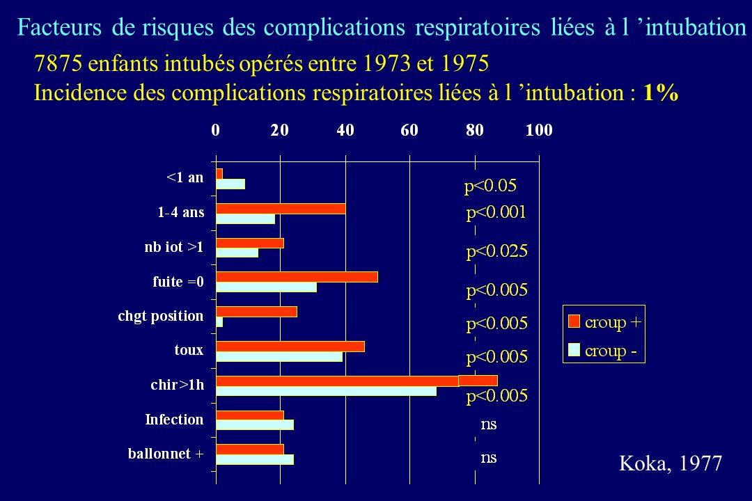 7875 enfants intubés opérés entre 1973 et 1975 Incidence des complications respiratoires liées à l intubation : 1% Facteurs de risques des complications respiratoires liées à l intubation Koka, 1977