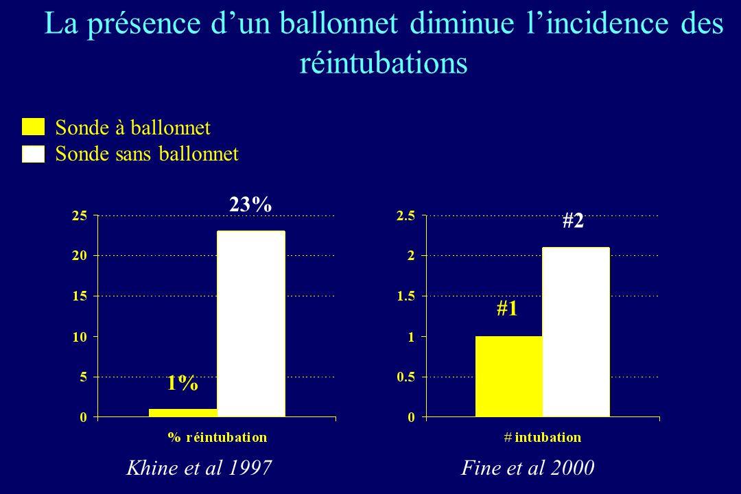 La présence dun ballonnet diminue lincidence des réintubations Sonde à ballonnet Sonde sans ballonnet Khine et al 1997 Fine et al 2000 1% 23% #1 #2