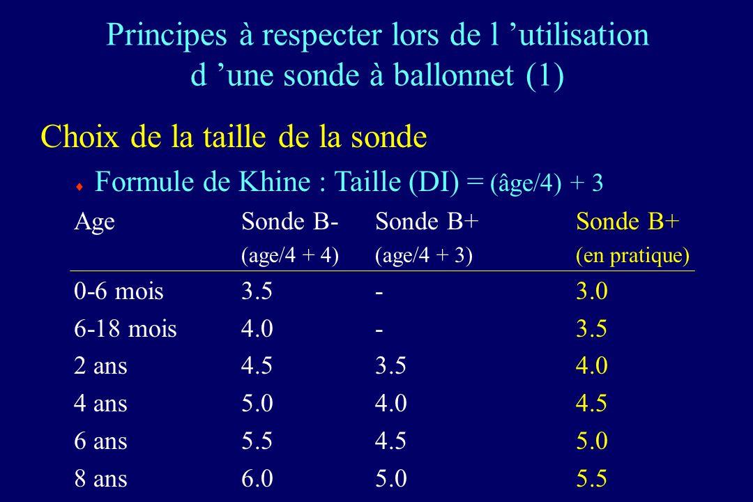 Principes à respecter lors de l utilisation d une sonde à ballonnet (1) Choix de la taille de la sonde Formule de Khine : Taille (DI) = (âge/4) + 3 AgeSonde B-Sonde B+Sonde B+ (age/4 + 4)(age/4 + 3)(en pratique) 0-6 mois3.5-3.0 6-18 mois4.0-3.5 2 ans4.53.54.0 4 ans5.04.04.5 6 ans5.54.55.0 8 ans6.05.05.5