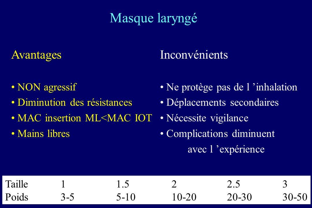 Masque laryngé Avantages NON agressif Diminution des résistances MAC insertion ML<MAC IOT Mains libres Inconvénients Ne protège pas de l inhalation Déplacements secondaires Nécessite vigilance Complications diminuent avec l expérience Taille11.522.53 Poids3-55-1010-2020-3030-50