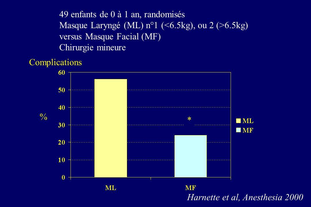 49 enfants de 0 à 1 an, randomisés Masque Laryngé (ML) n°1 ( 6.5kg) versus Masque Facial (MF) Chirurgie mineure * % Harnette et al, Anesthesia 2000 Complications