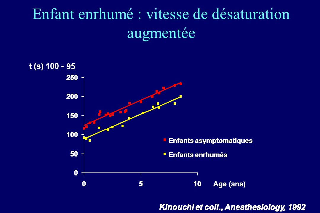Enfant enrhumé : vitesse de désaturation augmentée t (s) 100 - 95 Kinouchiet coll.,Anesthesiology, 1992 Age (ans) Kinouchiet coll.,Anesthesiology, 199