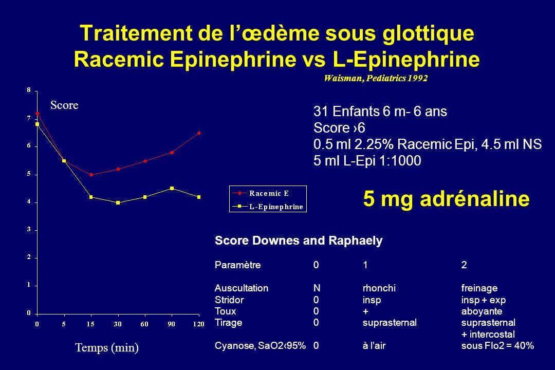 Traitement de lœdème sous glottique Racemic Epinephrine vs L-Epinephrine Waisman, Pediatrics 1992 Temps (min) Score 31 Enfants 6 m- 6 ans Score 6 0.5 ml 2.25% Racemic Epi, 4.5 ml NS 5 ml L-Epi 1:1000 5 mg adrénaline Score Downes and Raphaely Paramètre012 AuscultationNrhonchifreinage Stridor0inspinsp + exp Toux0+aboyante Tirage0suprasternalsuprasternal + intercostal Cyanose, SaO295%0à lairsous FIo2 = 40%