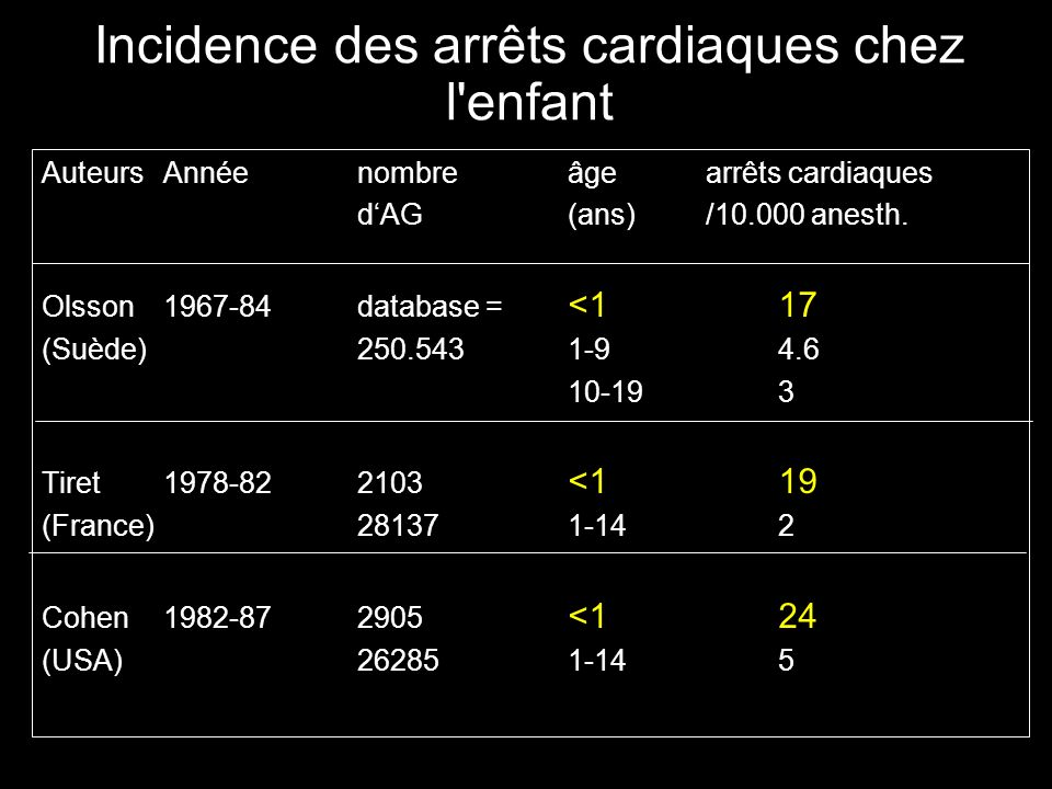 Incidence des arrêts cardiaques chez l'enfant Auteurs Annéenombreâge arrêts cardiaques dAG (ans) /10.000 anesth. Olsson 1967-84database = <117 (Suède)