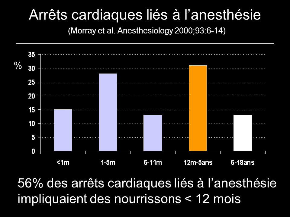Arrêts cardiaques liés à lanesthésie (Morray et al. Anesthesiology 2000;93:6-14) % 56% des arrêts cardiaques liés à lanesthésie impliquaient des nourr