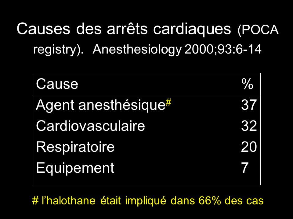 Causes des arrêts cardiaques (POCA registry). Anesthesiology 2000;93:6-14 Cause% Agent anesthésique # 37 Cardiovasculaire32 Respiratoire20 Equipement7