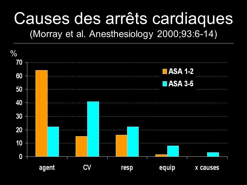 Causes des arrêts cardiaques (Morray et al. Anesthesiology 2000;93:6-14) %