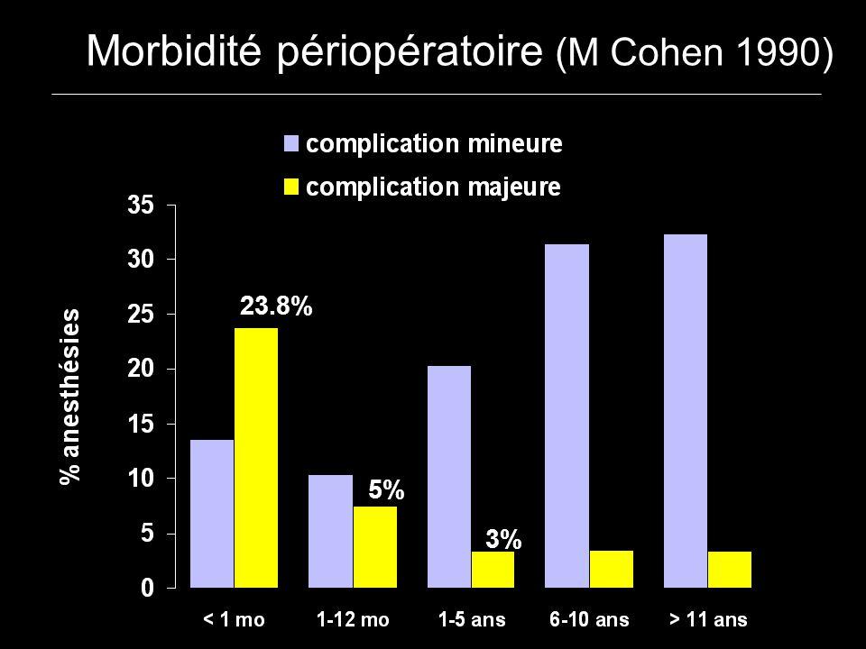 23.8% 5% 3% Morbidité périopératoire (M Cohen 1990)