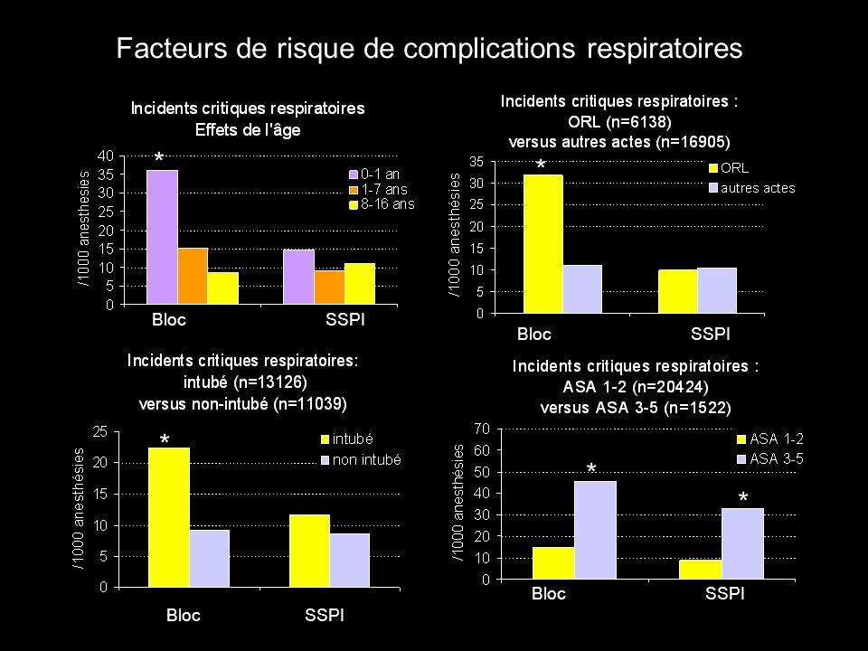 Facteurs de risque de complications respiratoires * BlocSSPI * * * *