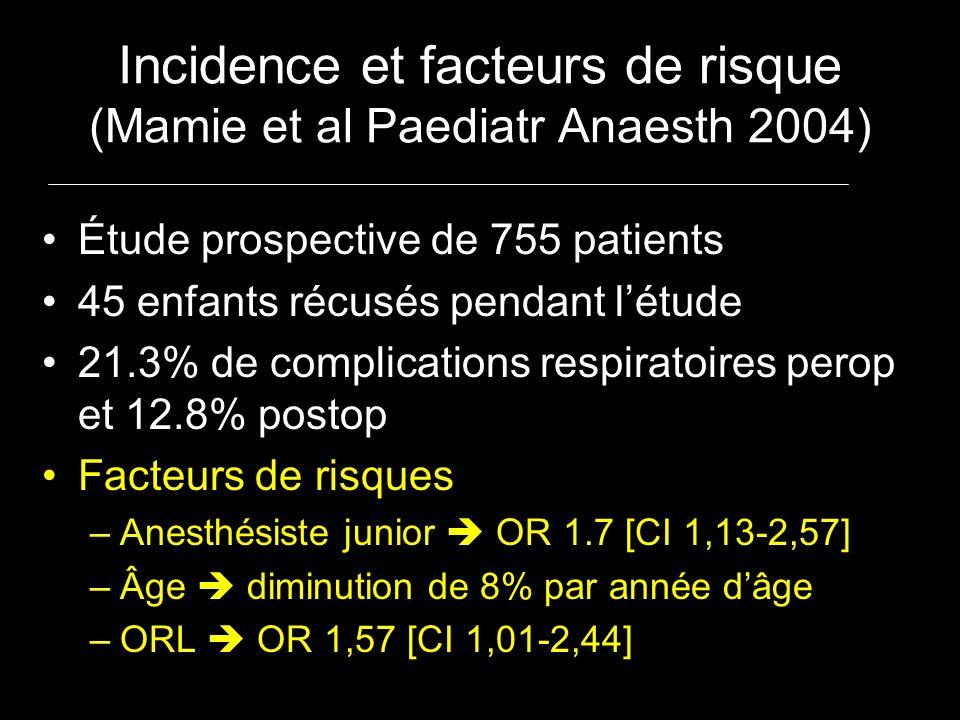 Incidence et facteurs de risque (Mamie et al Paediatr Anaesth 2004) Étude prospective de 755 patients 45 enfants récusés pendant létude 21.3% de compl