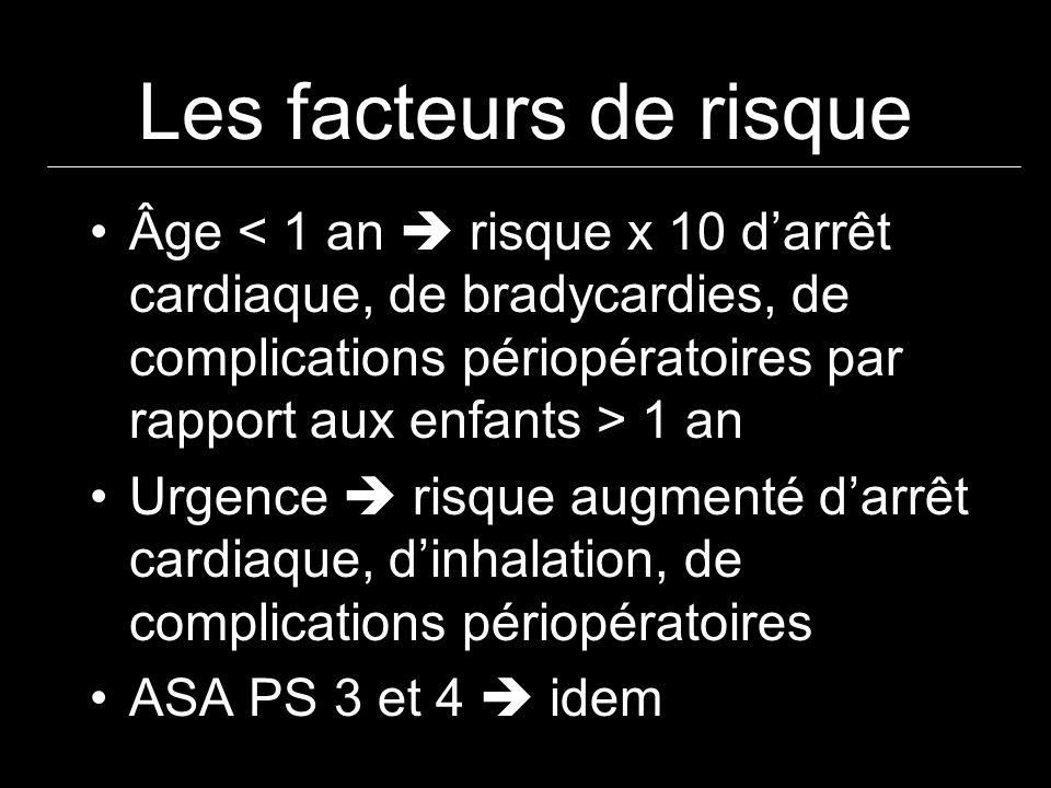 Les facteurs de risque Âge 1 an Urgence risque augmenté darrêt cardiaque, dinhalation, de complications périopératoires ASA PS 3 et 4 idem