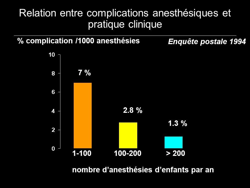 Relation entre complications anesthésiques et pratique clinique Enquête postale 1994 % complication /1000 anesthésies 1-100100-200 > 200 nombre danest