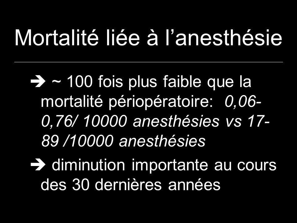 Mortalité liée à lanesthésie ~ 100 fois plus faible que la mortalité périopératoire: 0,06- 0,76/ 10000 anesthésies vs 17- 89 /10000 anesthésies diminu