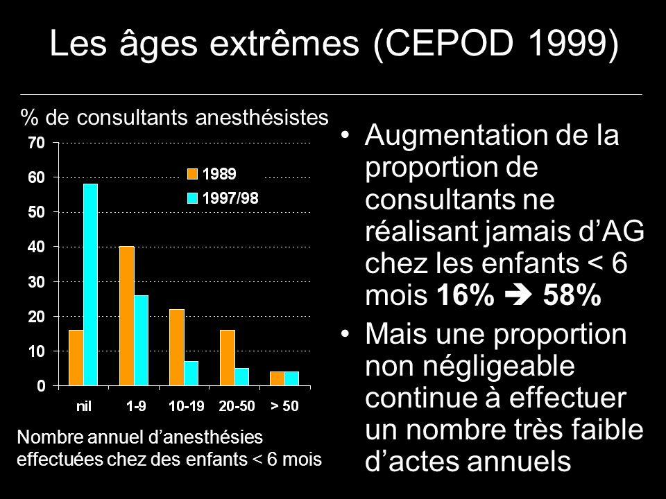 Les âges extrêmes (CEPOD 1999) Augmentation de la proportion de consultants ne réalisant jamais dAG chez les enfants < 6 mois 16% 58% Mais une proport