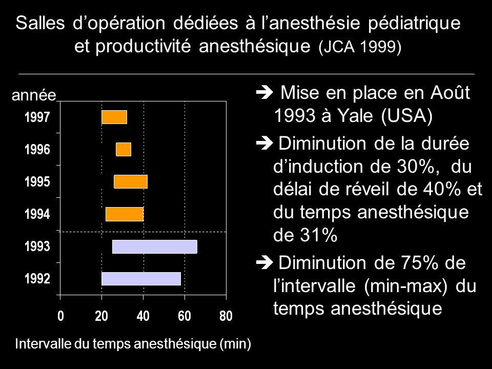 Salles dopération dédiées à lanesthésie pédiatrique et productivité anesthésique (JCA 1999) Mise en place en Août 1993 à Yale (USA) Diminution de la d