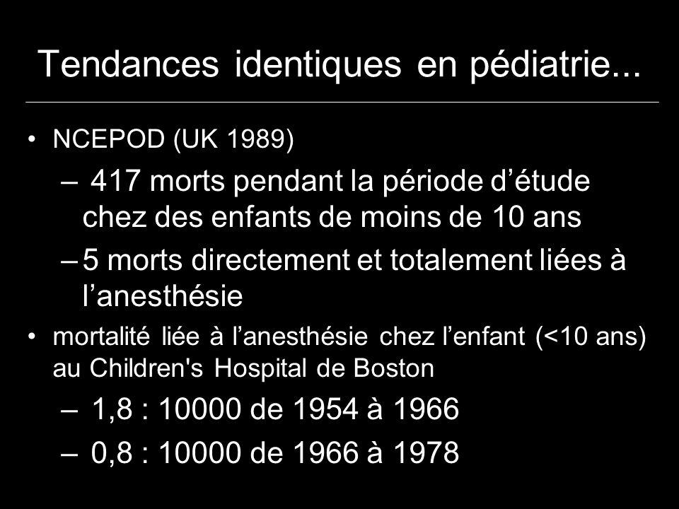 Taux de mortalité en rapport avec lanesthésie Enquête SFAR-INSERM Inserm 1978-1982 1996-1999 Totalement lié Partiellement lié 1 / 10 000 1 / 100 000 1 / 1 000 000 1 / 1000 1/145 000 (7.10 -6 ) 1/21 000 (5.10 -5 ) 1/13 200 (8.10 -5 ) 1/3 800 (3.10 -4 )