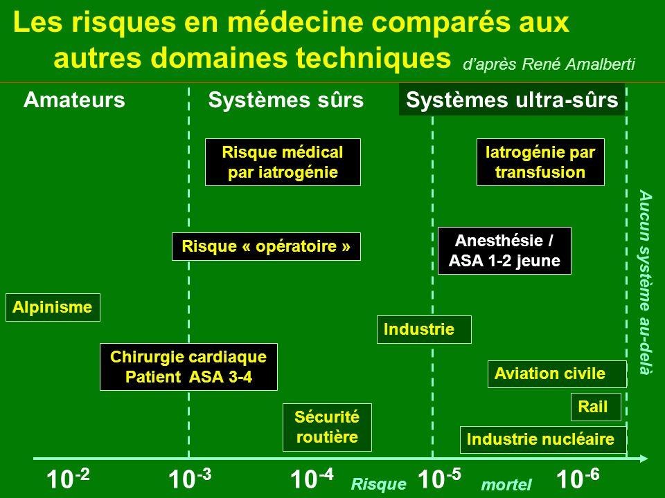 Les risques en médecine comparés aux autres domaines techniques daprès René Amalberti AmateursSystèmes sûrsSystèmes ultra-sûrs 10 -2 10 -3 10 -4 10 -5