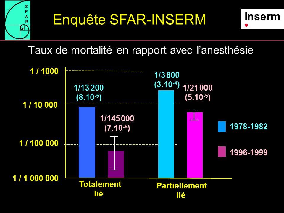 Taux de mortalité selon la gravité des patients (classe ASA), après regroupement des cas totalement et partiellement liés à lanesthésie Enquête SFAR-INSERM Inserm 1 / 100 1 / 1000 1 / 10 000 1 / 100 000 1 / 1 000 000 ASA 1 ASA 2ASA 3ASA 4 1978-1982 1996-1999