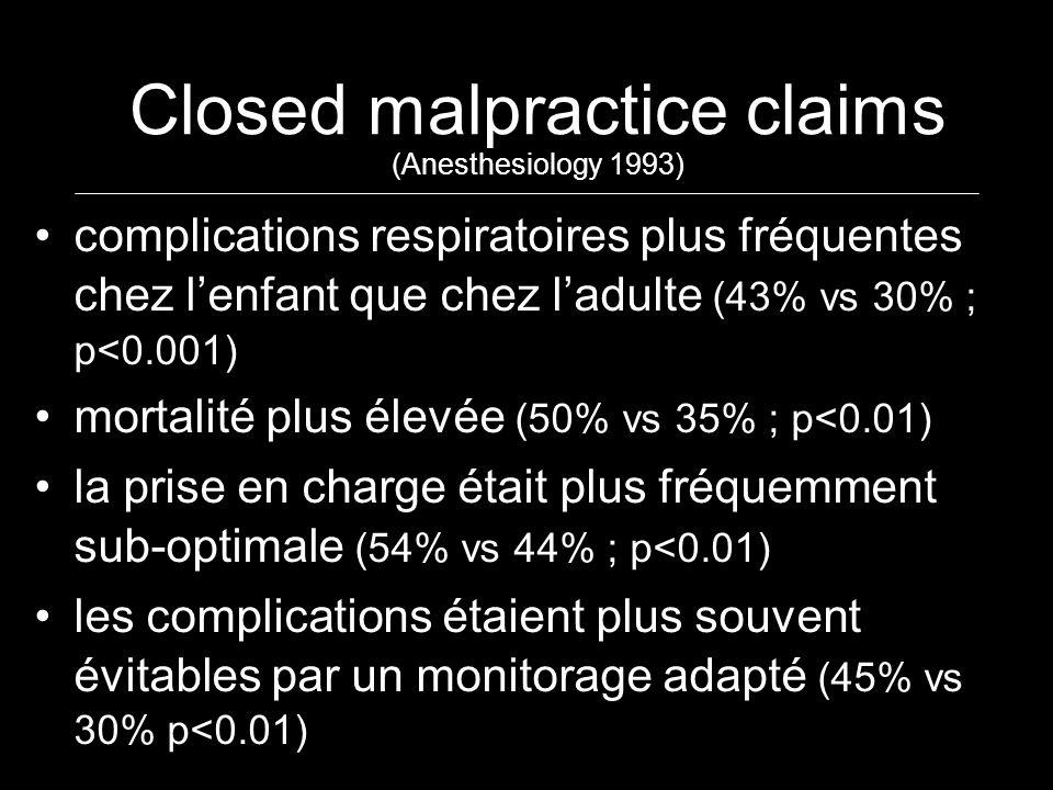 Closed malpractice claims (Anesthesiology 1993) complications respiratoires plus fréquentes chez lenfant que chez ladulte (43% vs 30% ; p<0.001) morta