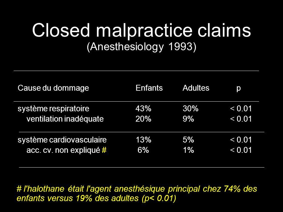 Closed malpractice claims (Anesthesiology 1993) Cause du dommageEnfantsAdultes p système respiratoire 43%30%< 0.01 ventilation inadéquate 20%9%< 0.01