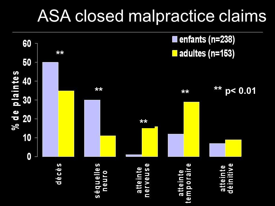 ** ** p< 0.01 ASA closed malpractice claims