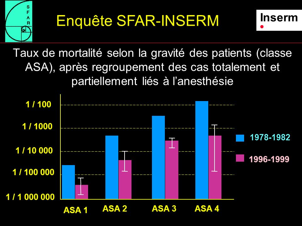 Taux de mortalité selon lâge après regroupement des cas totalement et partiellement liés à lanesthésie Enquête SFAR-INSERM Inserm 1978-1982 1996-1999 > 750 - 78 - 1516 - 3940 - 74 Age (ans) 1 / 1000 1 / 10 000 1 / 100 000 1 / 1 000 000 0 - 45> 45 Taux