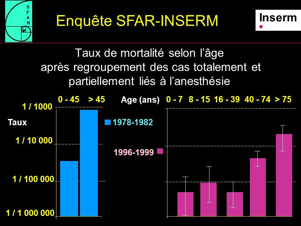 Taux de mortalité selon lâge après regroupement des cas totalement et partiellement liés à lanesthésie Enquête SFAR-INSERM Inserm 1978-1982 1996-1999