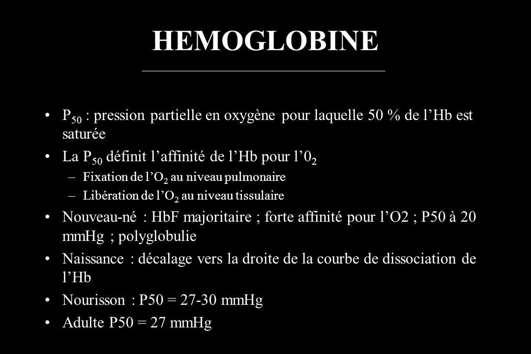 HEMOGLOBINE P 50 : pression partielle en oxygène pour laquelle 50 % de lHb est saturée La P 50 définit laffinité de lHb pour l0 2 –Fixation de lO 2 au