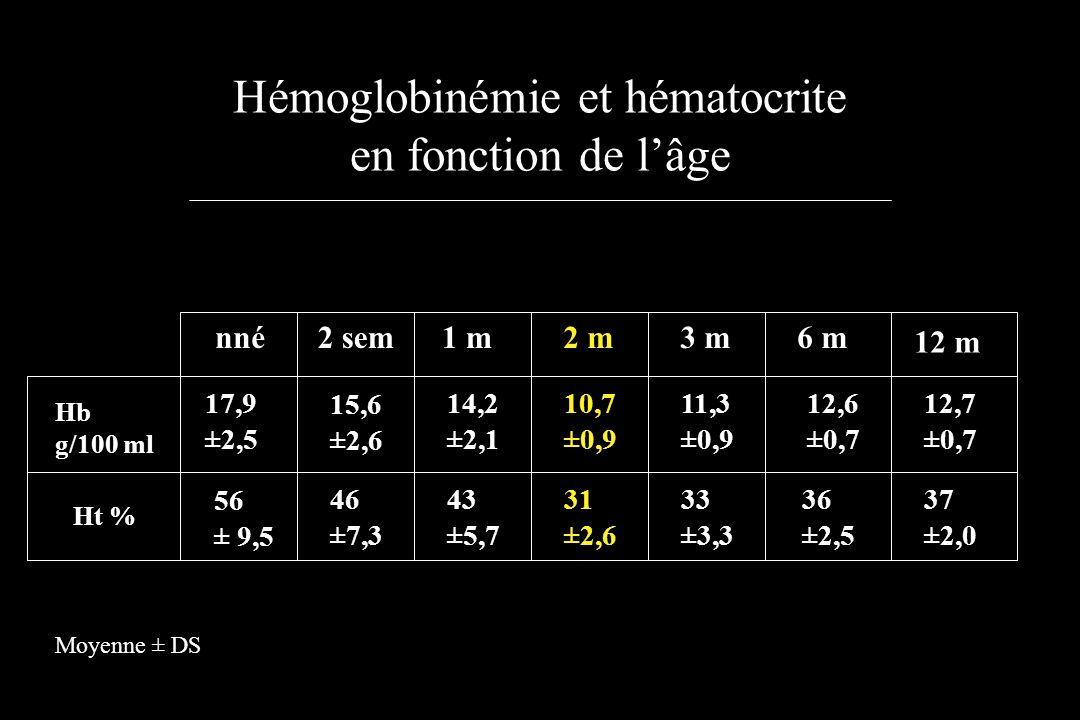 Hémoglobinémie et hématocrite en fonction de lâge nné2 sem1 m2 m3 m6 m 12 m Hb g/100 ml Ht % 17,9 ±2,5 56 ± 9,5 15,6 ±2,6 46 ±7,3 14,2 ±2,1 43 ±5,7 10
