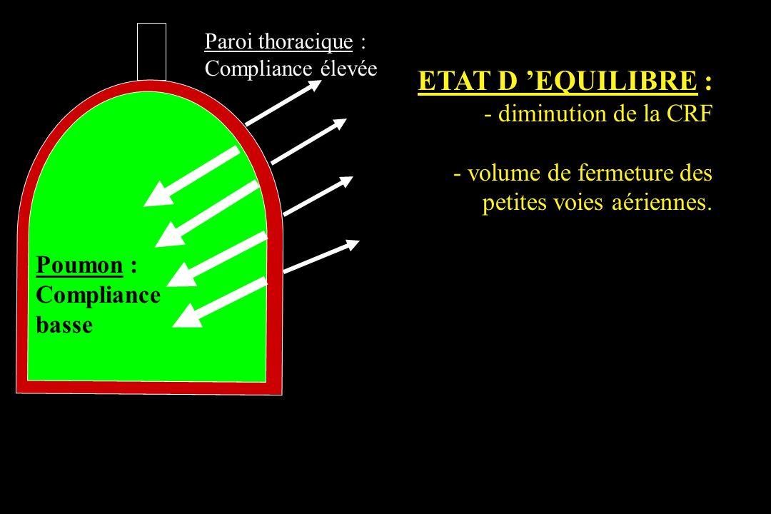 Poumon : Compliance basse Paroi thoracique : Compliance élevée ETAT D EQUILIBRE : - diminution de la CRF - volume de fermeture des petites voies aérie