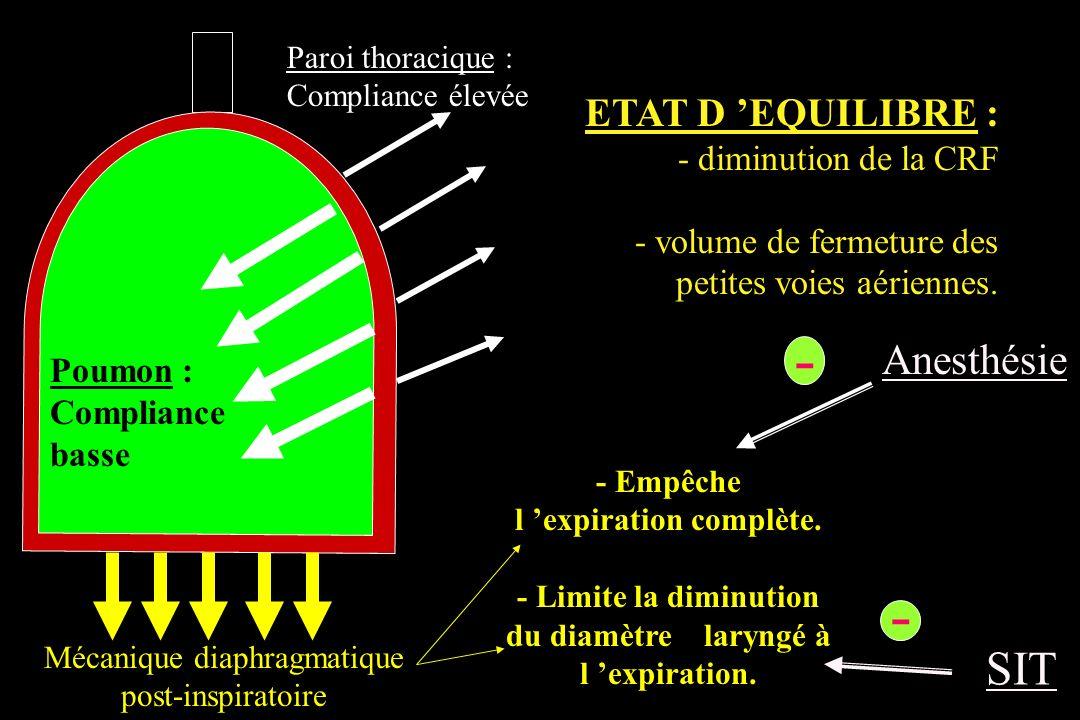 Poumon : Compliance basse Paroi thoracique : Compliance élevée Mécanique diaphragmatique post-inspiratoire ETAT D EQUILIBRE : - diminution de la CRF -