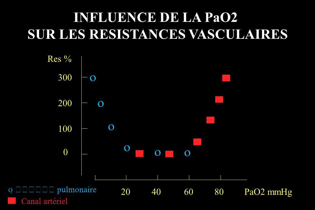 INFLUENCE DE LA PaO2 SUR LES RESISTANCES VASCULAIRES 0 100 200 300 20406080 Res % PaO2 mmHg pulmonaire Canal artériel
