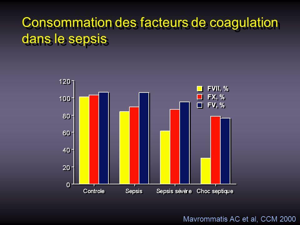 Consommation des facteurs de coagulation dans le sepsis Mavrommatis AC et al, CCM 2000