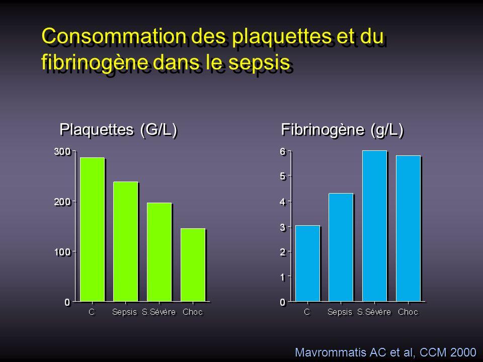 Consommation des plaquettes et du fibrinogène dans le sepsis Plaquettes (G/L) Fibrinogène (g/L) Mavrommatis AC et al, CCM 2000