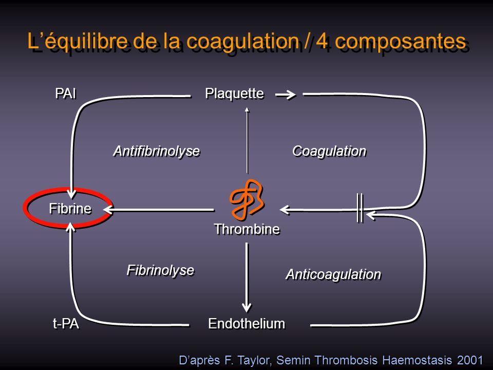 Léquilibre de la coagulation / 4 composantes Plaquette Thrombine Fibrine Coagulation Endothelium Anticoagulation t-PA Antifibrinolyse Fibrinolyse PAI