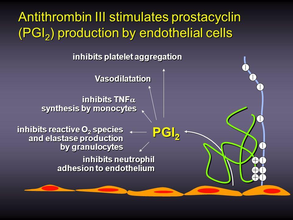 Antithrombin III stimulates prostacyclin (PGI 2 ) production by endothelial cells inhibits platelet aggregation PGI 2 Vasodilatation inhibits TNF inhi