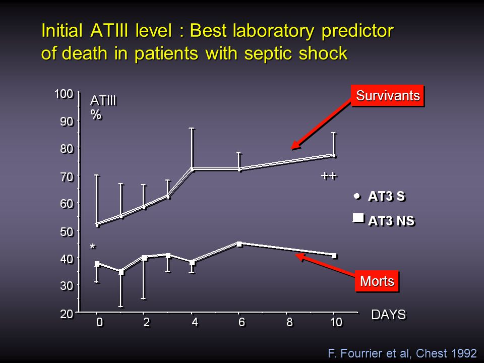 Initial ATIII level : Best laboratory predictor of death in patients with septic shock F. Fourrier et al, Chest 1992 SurvivantsSurvivants MortsMorts
