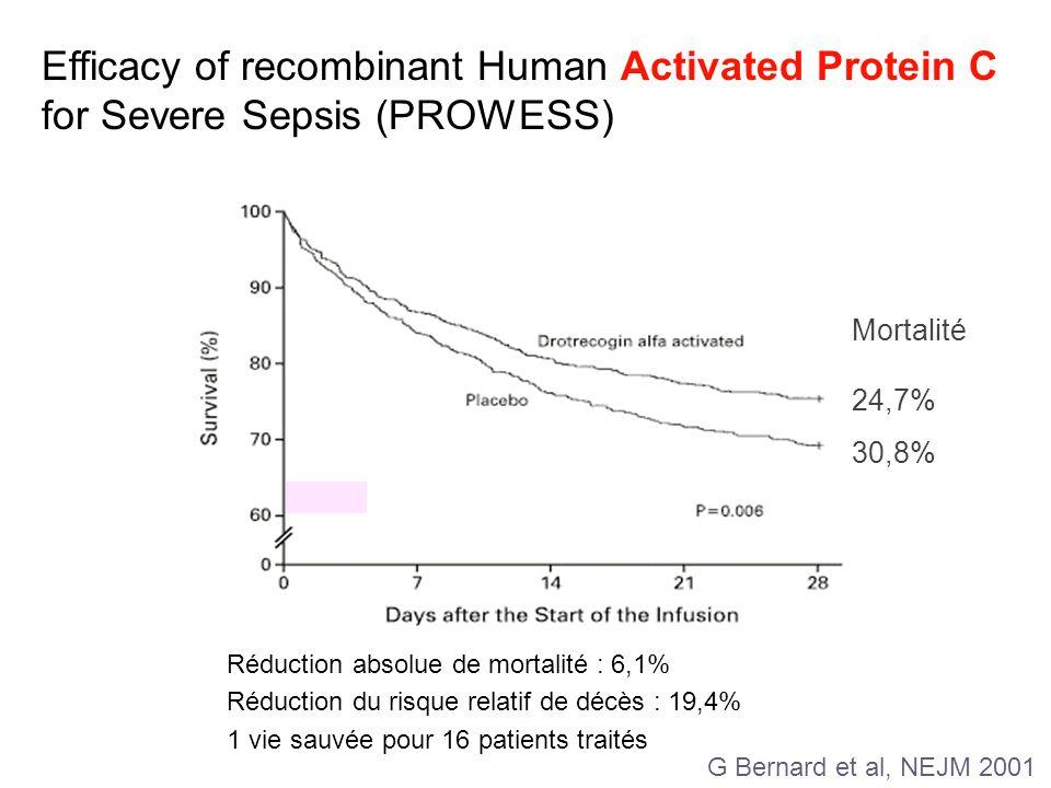 Efficacy of recombinant Human Activated Protein C for Severe Sepsis (PROWESS) 24,7% 30,8% Réduction absolue de mortalité : 6,1% Réduction du risque re