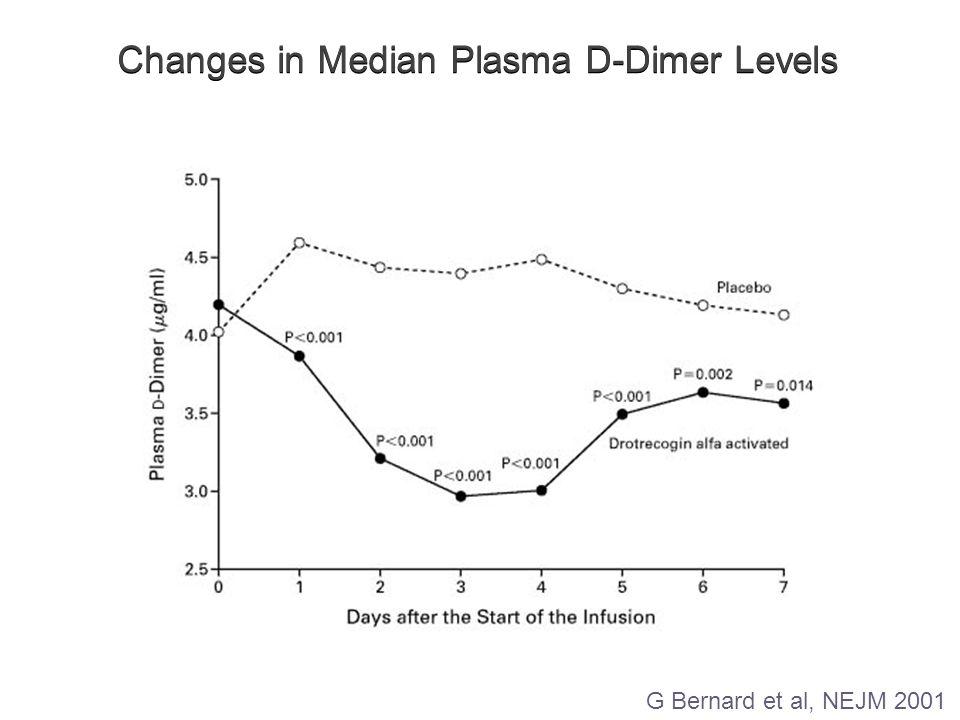 Changes in Median Plasma D-Dimer Levels G Bernard et al, NEJM 2001