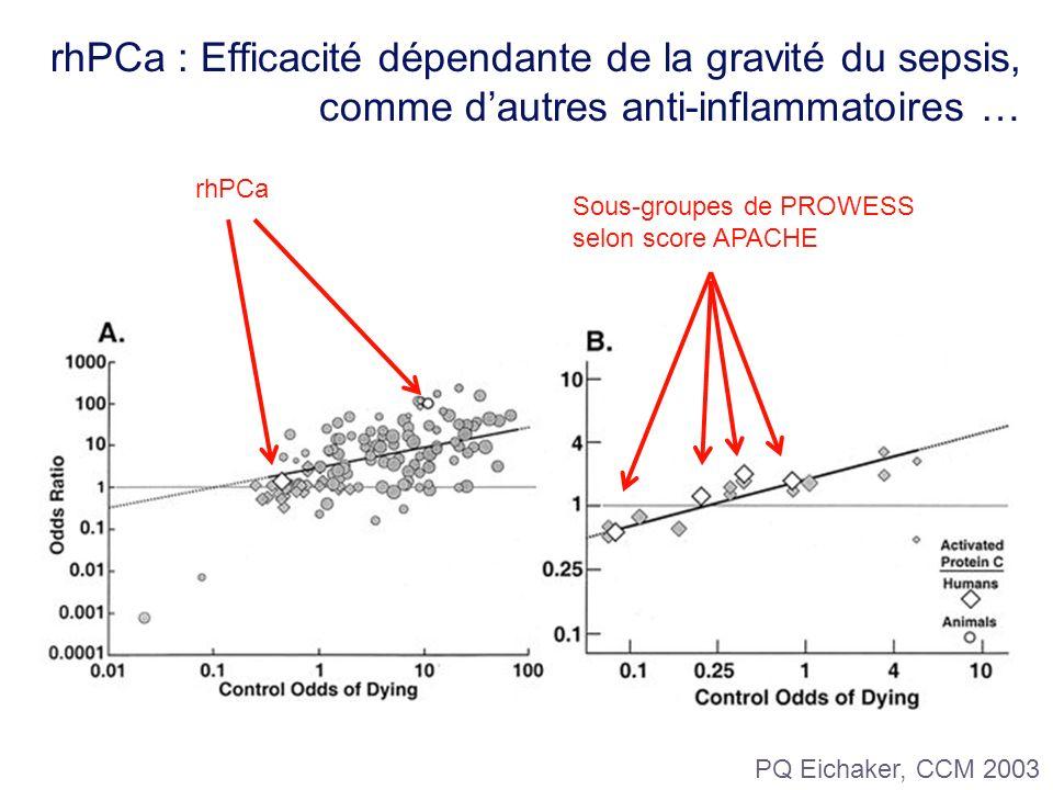 rhPCa : Efficacité dépendante de la gravité du sepsis, comme dautres anti-inflammatoires … PQ Eichaker, CCM 2003 Sous-groupes de PROWESS selon score A