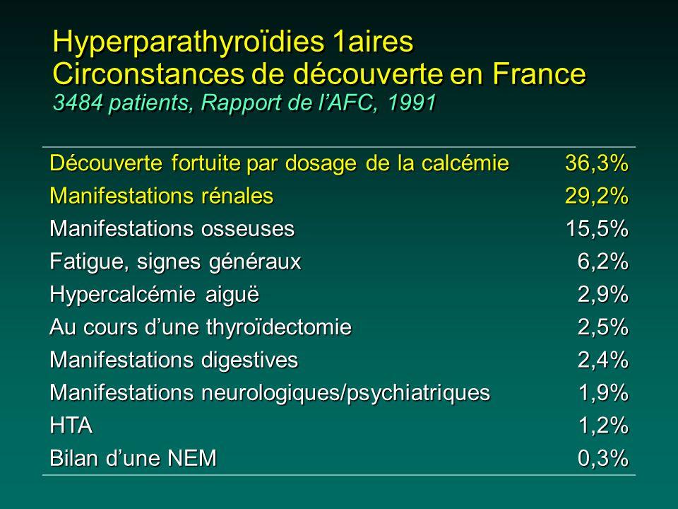 Hyperparathyroïdies 1aires Circonstances de découverte en France 3484 patients, Rapport de lAFC, 1991 Découverte fortuite par dosage de la calcémie 36
