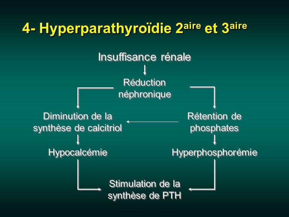 Insuffisance rénale 4- Hyperparathyroïdie 2 aire et 3 aire Réduction néphronique Diminution de la synthèse de calcitriol Rétention de phosphates Stimu