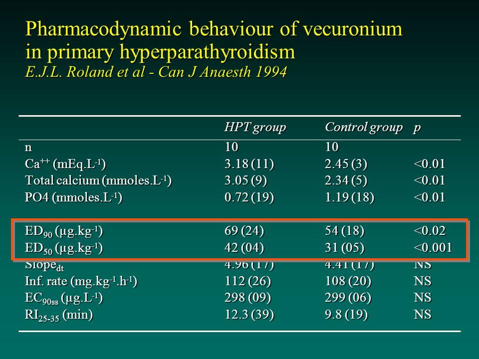 Pharmacodynamic behaviour of vecuronium in primary hyperparathyroidism E.J.L. Roland et al - Can J Anaesth 1994 HPT group Control groupp HPT group Con