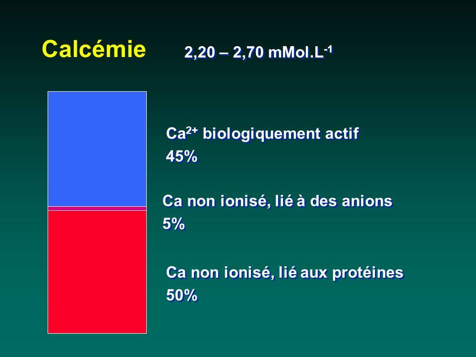 Calcémie Ca non ionisé, lié à des anions 5% Ca non ionisé, lié à des anions 5% Ca 2+ biologiquement actif 45% Ca 2+ biologiquement actif 45% Ca non io